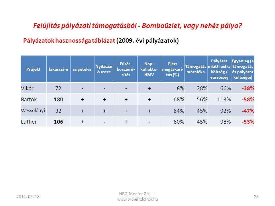 Pályázatok hasznossága táblázat (2009. évi pályázatok) 2014. 09. 18.23 NRG-Mentor Zrt. - www.projektdoktor.hu Projektlakásszámszigetelés Nyílászár ó c