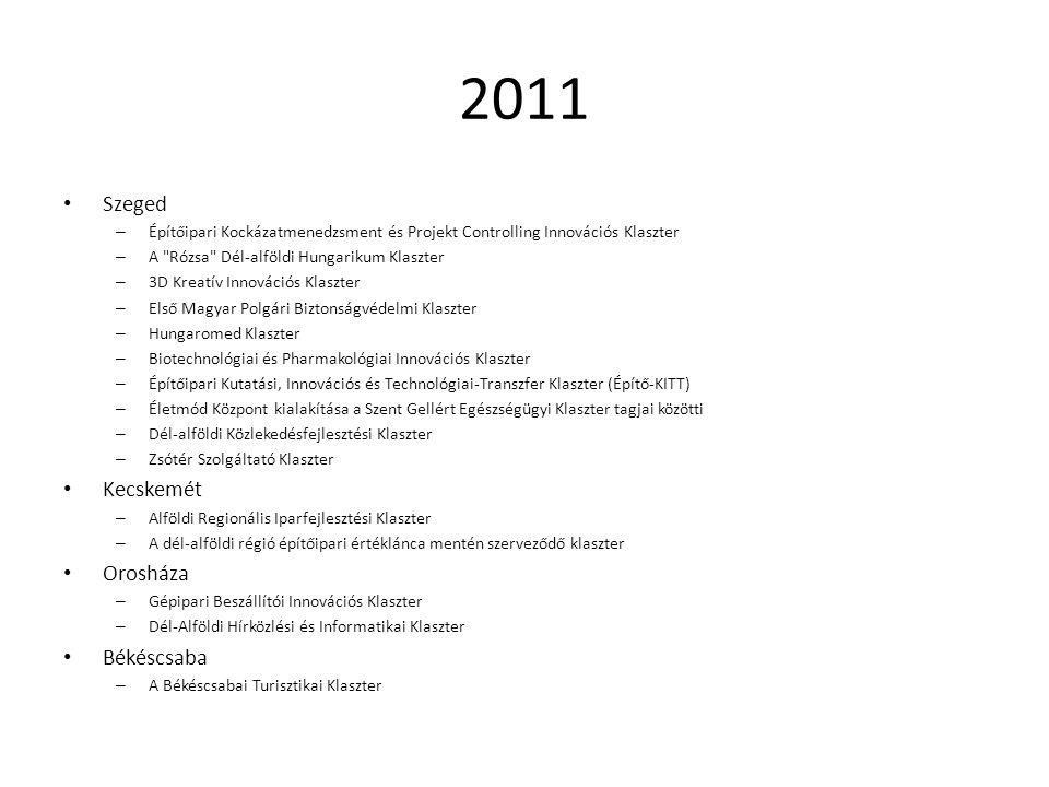 2011 (2) Gyula – Körösvölgyi Környezettechnológiai Klaszter Csorvás – Dél-alföldi Helyi Termék és Gazdaságfejlesztő Klaszter Tótkomlós – Innoenergo-Tec Klaszter Hódmezővásárhely – Könnyűszerkezetes Építőipari Klaszter Csongrád – Gyógyszeriparhoz kapcsolódó logisztikai szolgáltató klaszter Kiskunhalas – Dél-Alföldi Fogászati-, és Egészségturisztikai Innovációs Klaszter Algyő – ArchEnerg Klaszter