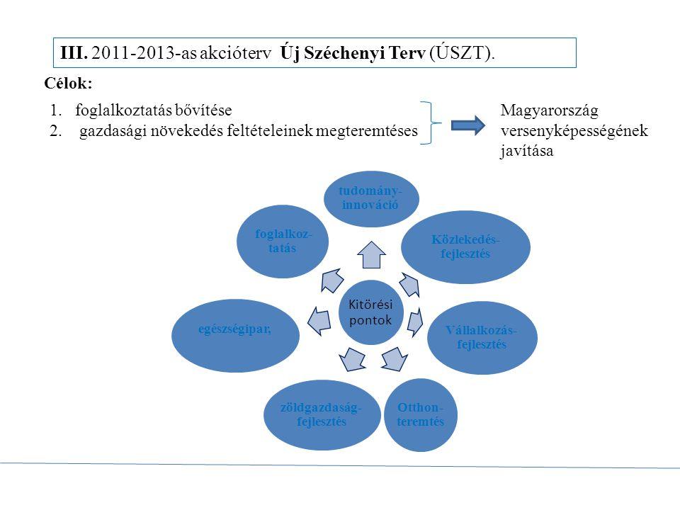 III. 2011-2013-as akcióterv Új Széchenyi Terv (ÚSZT). Célok: Magyarország versenyképességének javítása 1.foglalkoztatás bővítése 2. gazdasági növekedé