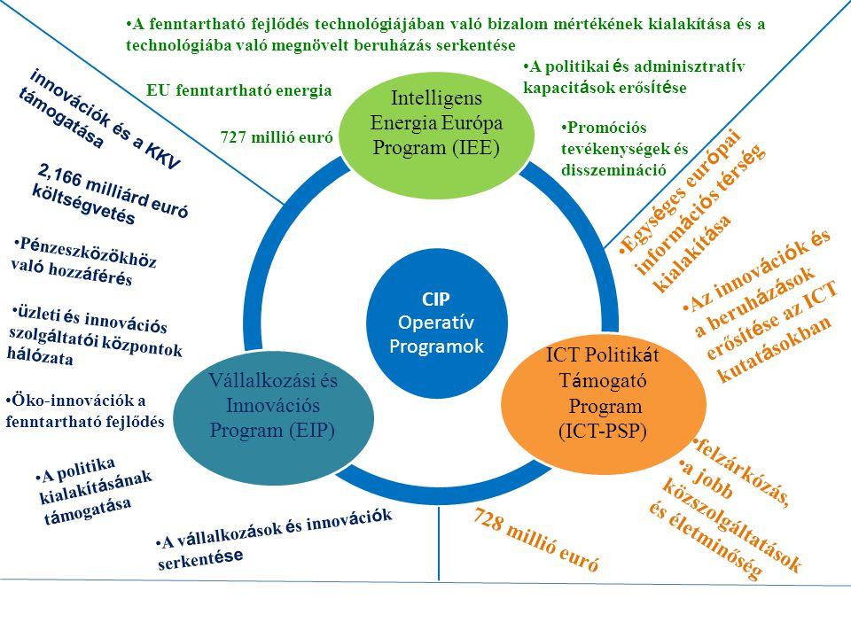 Határon átnyúló együttműködési programok Magyarország – Szerbia Határon Átnyúló Együttműködési Program (www.hu-srb-ipa.com)www.hu-srb-ipa.com