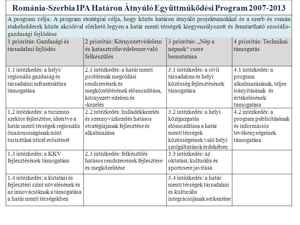 Horvátország-Szerbia Határon Átnyúló Együttműködési Program (www.croatia-serbia.com)www.croatia-serbia.com