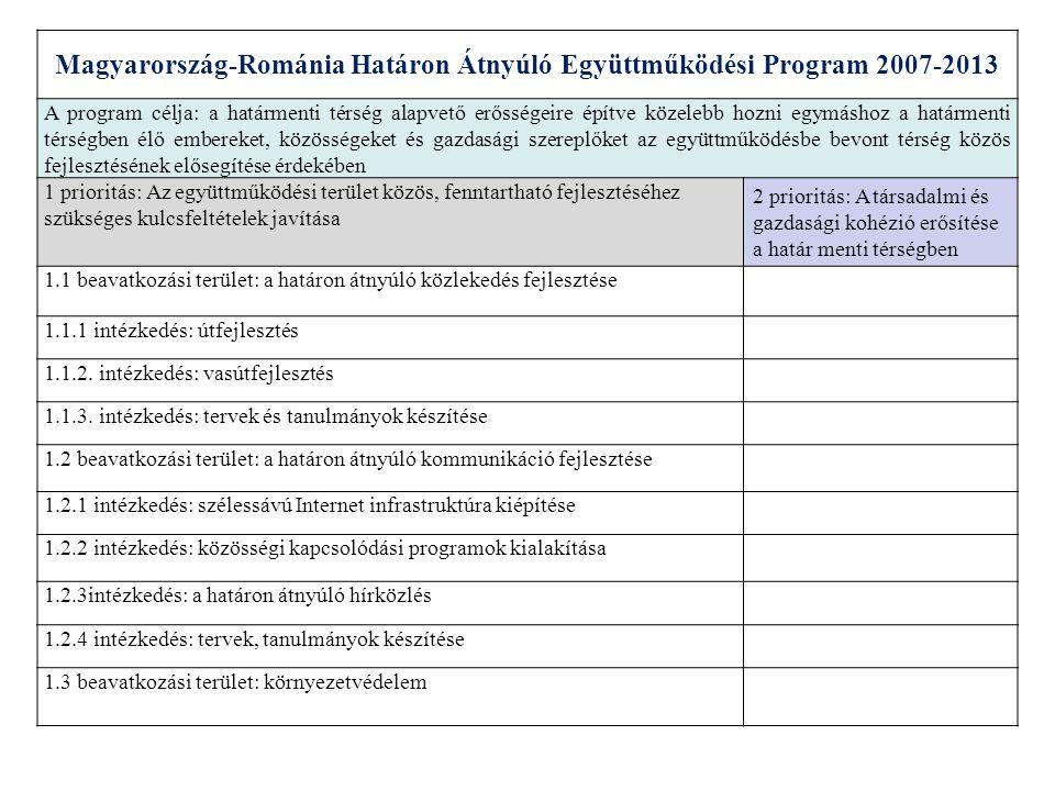 1.3.1 intézkedés: természetvédelem2.3.1 intézkedés: oktatási intézmények közötti együttműködés 1.3.2 intézkedés: vízgazdálkodás2.3.2 intézkedés: munkaerőpiaci együttműködés 1.3.3 intézkedés: hulladékgazdálkodás2.4 beavatkozási terület: egészségügy és közös veszélyelhárítás 1.3.4 intézkedés: tervek, tanulmányok készítése2.4.1 intézkedés: közös egészségügy, kockázatkezelési infrastruktúra fejlesztése 2.4.2 intézkedés: közös intézményfejlesztés, koordináció és képzés 2.5 beavatkozási terület: közösségek közötti együttműködés 2.5.1intézkedés: közösségek közötti együttműködés Magyarország-Románia Határon Átnyúló Együttműködési Program 2007-2013 A program célja: a határmenti térség alapvető erősségeire építve közelebb hozni egymáshoz a határmenti térségben élő embereket, közösségeket és gazdasági szereplőket az együttműködésbe bevont térség közös fejlesztésének elősegítése érdekében 1 prioritás: Az együttműködési terület közös, fenntartható fejlesztéséhez szükséges kulcsfeltételek javítása 2 prioritás: A társadalmi és gazdasági kohézió erősítése a határ menti térségben