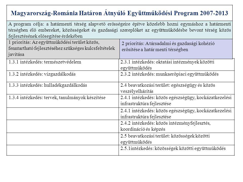 Szerbia-Bosznia és Hercegovina Határon Átnyúló Együttműködési Program (www.srb-bih.org)www.srb-bih.org