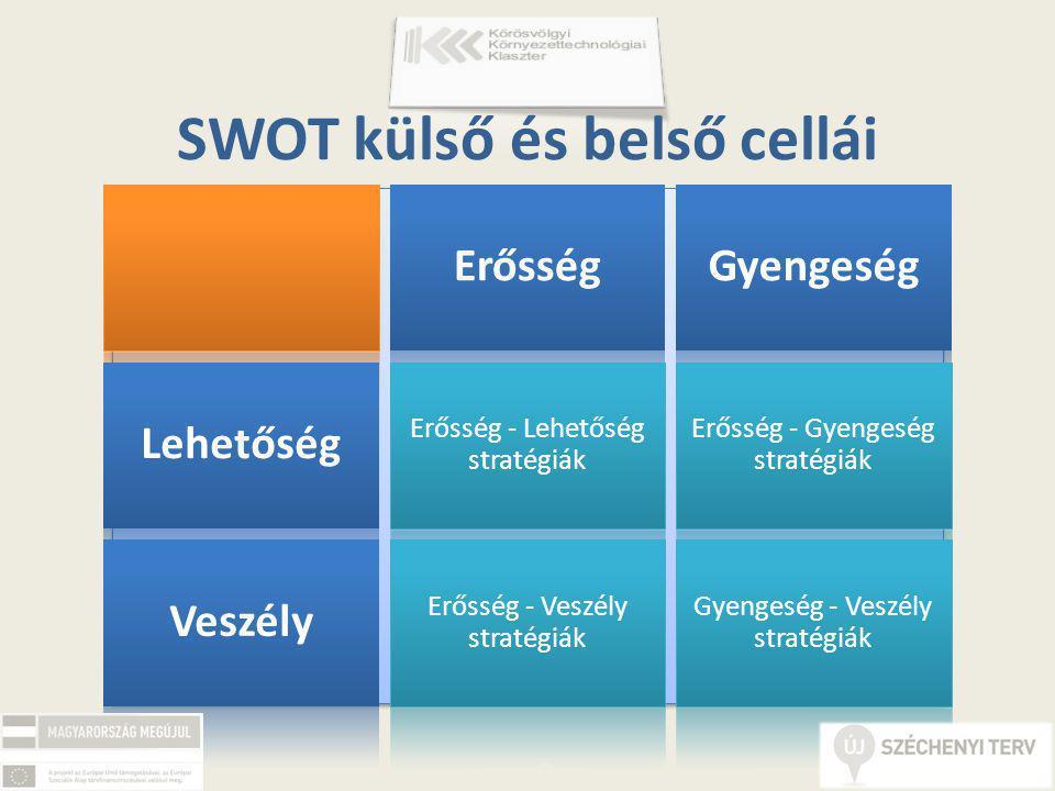 SWOT külső és belső cellái ErősségGyengeség Lehetőség Erősség - Lehetőség stratégiák Erősség - Gyengeség stratégiák Veszély Erősség - Veszély stratégiák Gyengeség - Veszély stratégiák