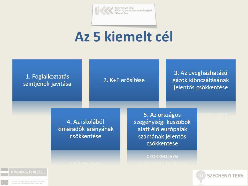 Az 5 kiemelt cél 1. Foglalkoztatás szintjének javítása 2.