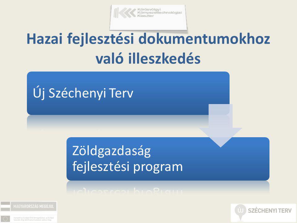 Hazai fejlesztési dokumentumokhoz való illeszkedés Új Széchenyi Terv Zöldgazdaság fejlesztési program