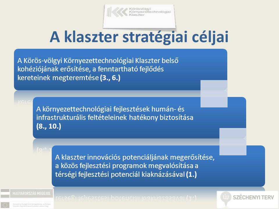A klaszter stratégiai céljai A Körös-völgyi Környezettechnológiai Klaszter belső kohéziójának erősítése, a fenntartható fejlődés kereteinek megteremtése (3., 6.) A környezettechnológiai fejlesztések humán- és infrastrukturális feltételeinek hatékony biztosítása (8., 10.) A klaszter innovációs potenciáljának megerősítése, a közös fejlesztési programok megvalósítása a térségi fejlesztési potenciál kiaknázásával (1.)