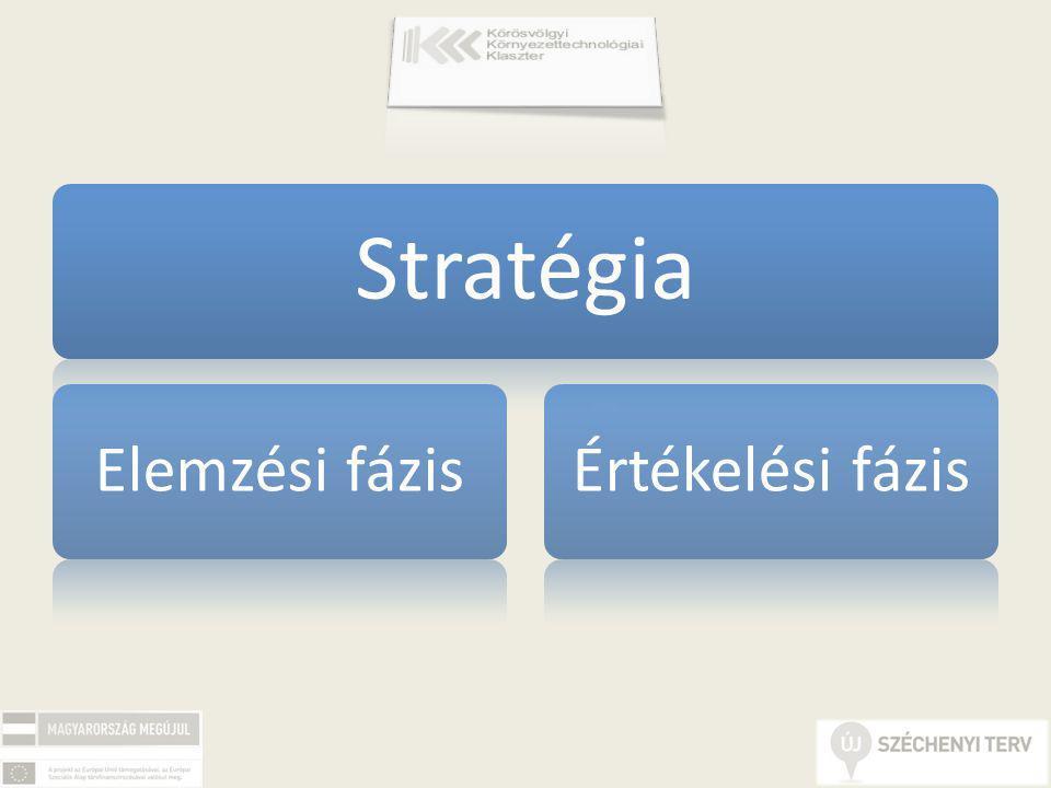 Stratégia Elemzési fázisÉrtékelési fázis