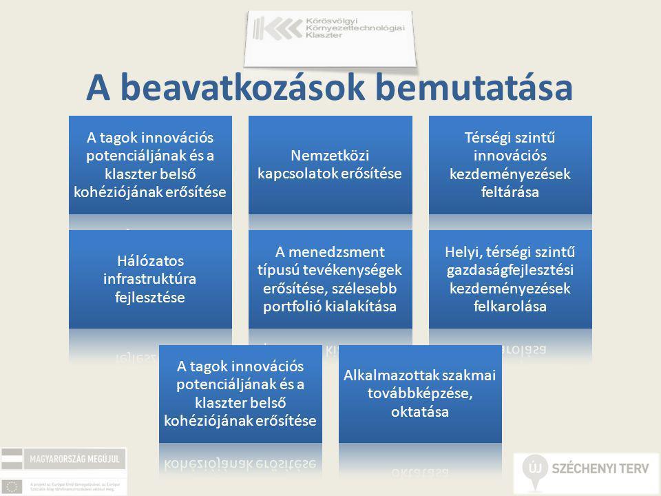 A beavatkozások bemutatása A tagok innovációs potenciáljának és a klaszter belső kohéziójának erősítése Nemzetközi kapcsolatok erősítése Térségi szintű innovációs kezdeményezések feltárása Hálózatos infrastruktúra fejlesztése A menedzsment típusú tevékenységek erősítése, szélesebb portfolió kialakítása Helyi, térségi szintű gazdaságfejlesztési kezdeményezések felkarolása A tagok innovációs potenciáljának és a klaszter belső kohéziójának erősítése Alkalmazottak szakmai továbbképzése, oktatása