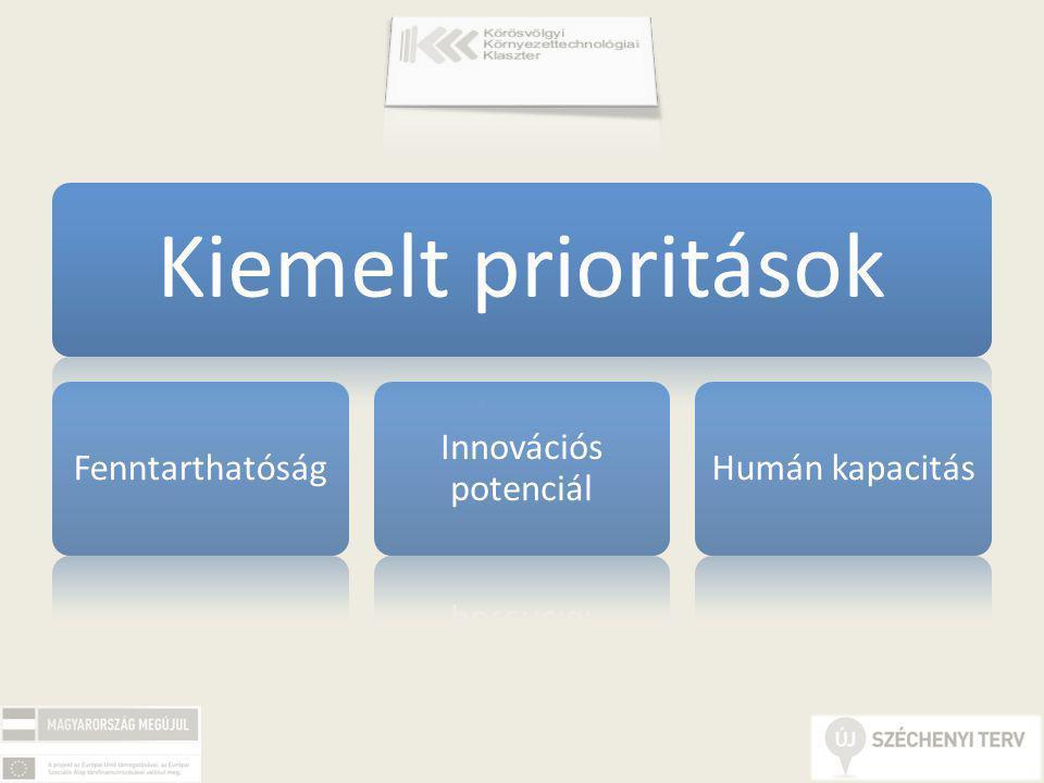 Kiemelt prioritások Fenntarthatóság Innovációs potenciál Humán kapacitás