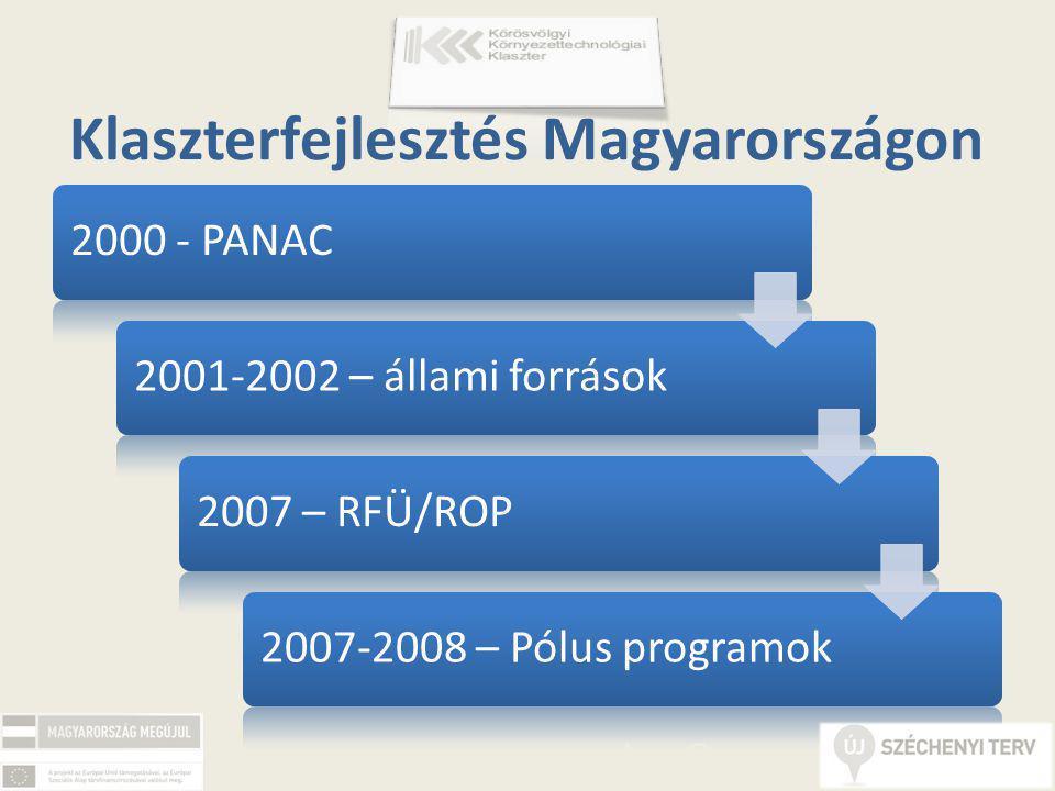 2000 - PANAC2001-2002 – állami források2007 – RFÜ/ROP2007-2008 – Pólus programok Klaszterfejlesztés Magyarországon