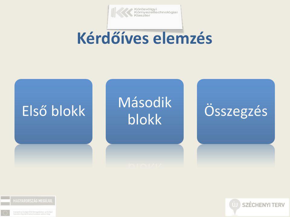 Első blokk Második blokk Összegzés Kérdőíves elemzés