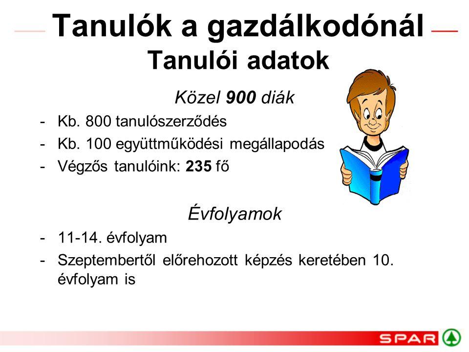 Tanulók a gazdálkodónál Tanulói adatok Közel 900 diák -Kb.