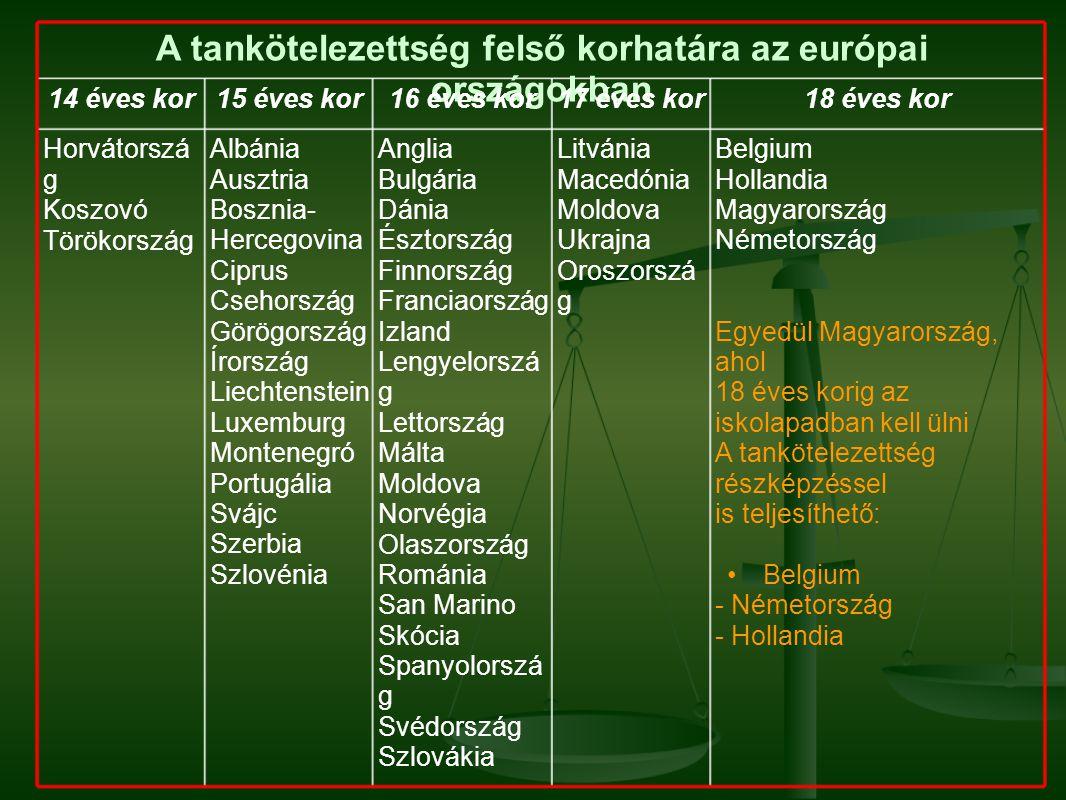 A tankötelezettség felső korhatára az európai országokban 14 éves kor15 éves kor16 éves kor17 éves kor18 éves kor Horvátorszá g Koszovó Törökország Albánia Ausztria Bosznia- Hercegovina Ciprus Csehország Görögország Írország Liechtenstein Luxemburg Montenegró Portugália Svájc Szerbia Szlovénia Anglia Bulgária Dánia Észtország Finnország Franciaország Izland Lengyelorszá g Lettország Málta Moldova Norvégia Olaszország Románia San Marino Skócia Spanyolorszá g Svédország Szlovákia Litvánia Macedónia Moldova Ukrajna Oroszorszá g Belgium Hollandia Magyarország Németország Egyedül Magyarország, ahol 18 éves korig az iskolapadban kell ülni A tankötelezettség részképzéssel is teljesíthető: Belgium - Németország - Hollandia
