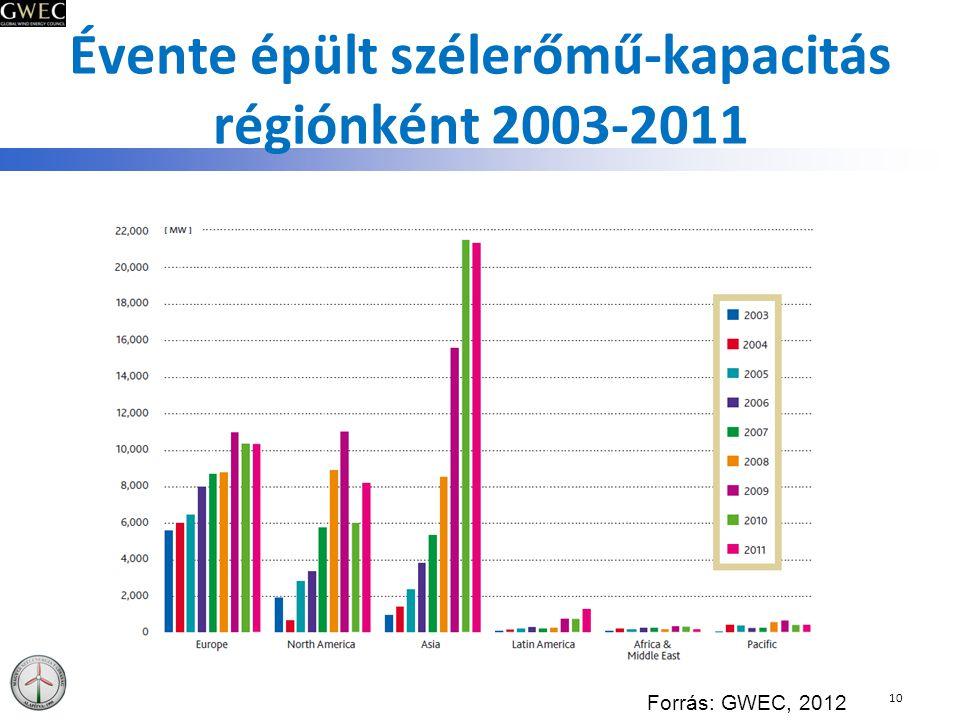 Évente épült szélerőmű-kapacitás régiónként 2003-2011 10 Forrás: GWEC, 2012
