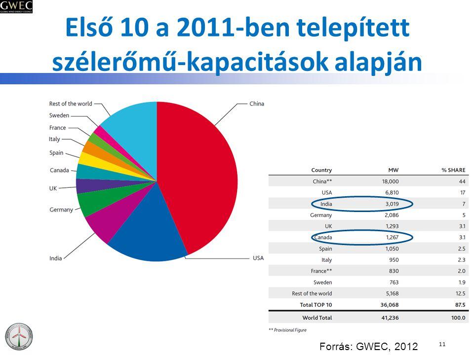 Első 10 a 2011-ben telepített szélerőmű-kapacitások alapján 11 Forrás: GWEC, 2012