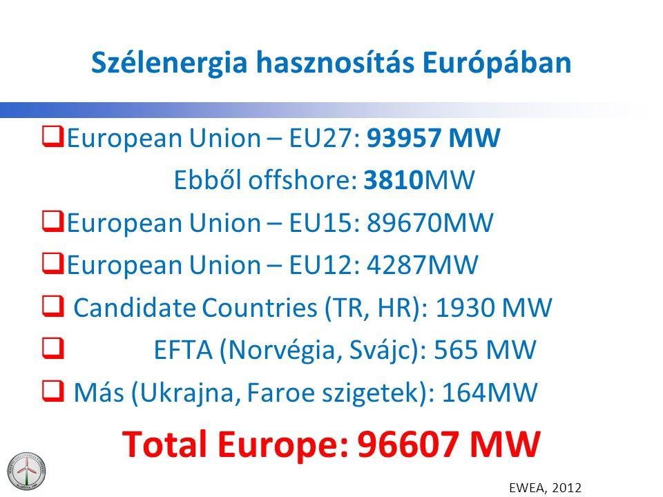 Szélenergia hasznosítás Európában  European Union – EU27: 93957 MW Ebből offshore: 3810MW  European Union – EU15: 89670MW  European Union – EU12: 4