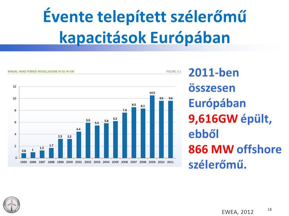 Évente telepített szélerőmű kapacitások Európában 18 EWEA, 2012 2011-ben összesen Európában 9,616GW épült, ebből 866 MW offshore szélerőmű.