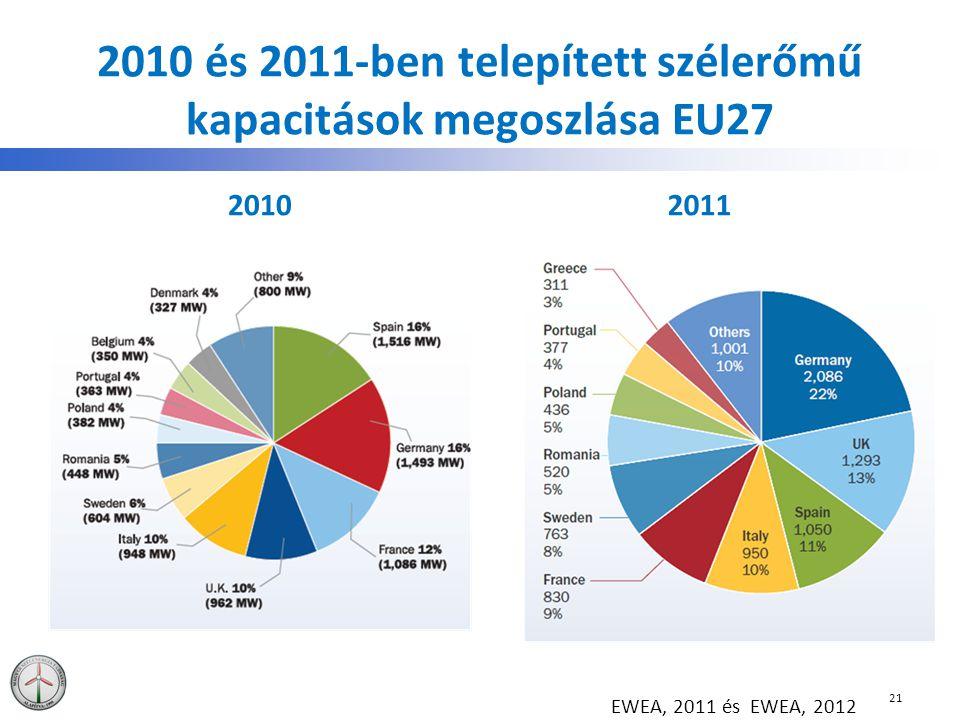 2010 és 2011-ben telepített szélerőmű kapacitások megoszlása EU27 20102011 21 EWEA, 2011 és EWEA, 2012