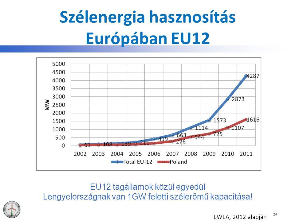 Szélenergia hasznosítás Európában EU12 24 EU12 tagállamok közül egyedül Lengyelországnak van 1GW feletti szélerőmű kapacitása! EWEA, 2012 alapján