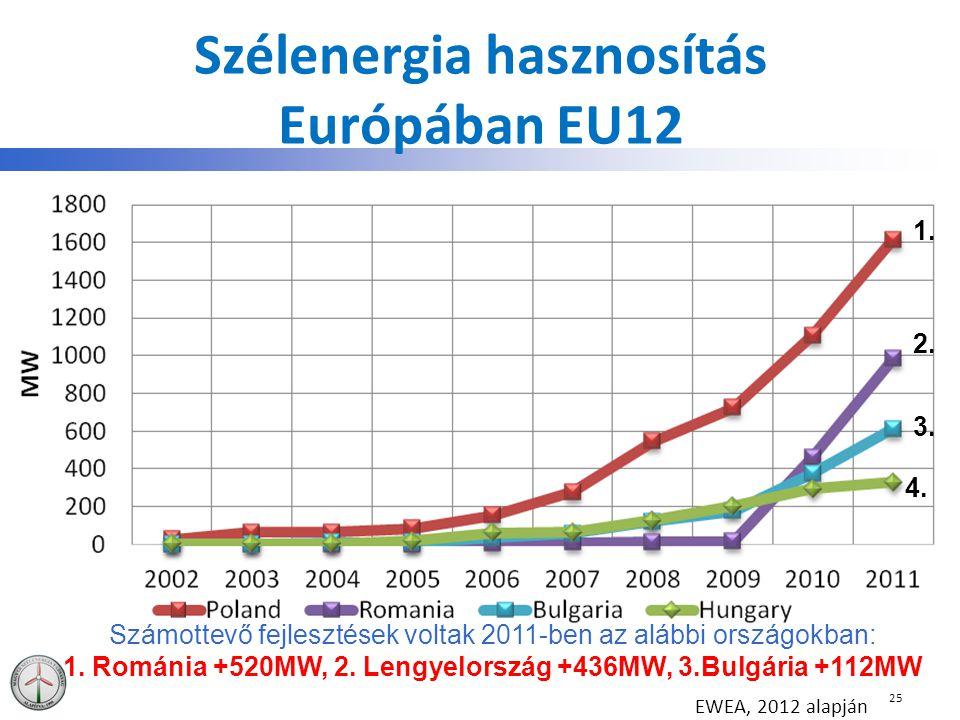 Szélenergia hasznosítás Európában EU12 25 EWEA, 2012 alapján Számottevő fejlesztések voltak 2011-ben az alábbi országokban: 1. Románia +520MW, 2. Leng
