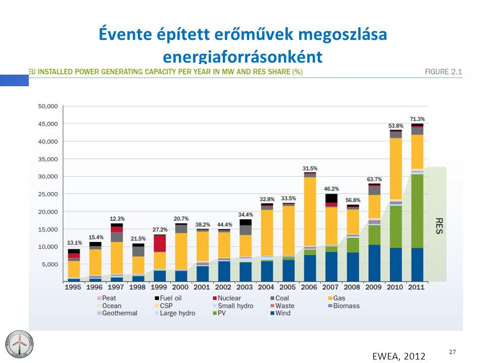 Évente épített erőművek megoszlása energiaforrásonként 27 EWEA, 2012