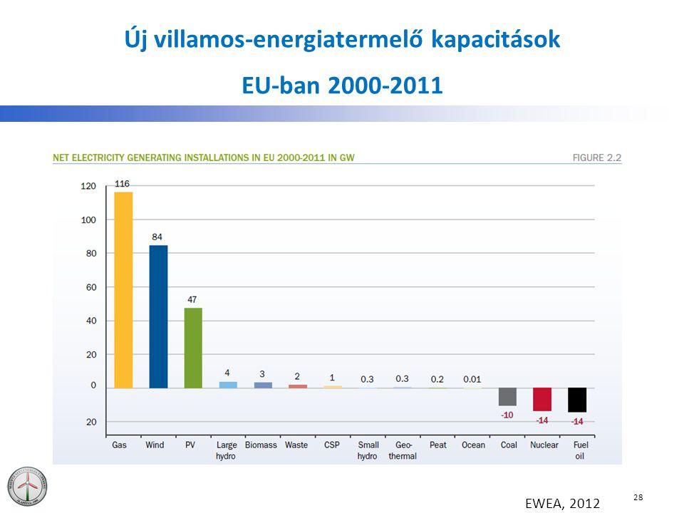 Új villamos-energiatermelő kapacitások EU-ban 2000-2011 28 EWEA, 2012