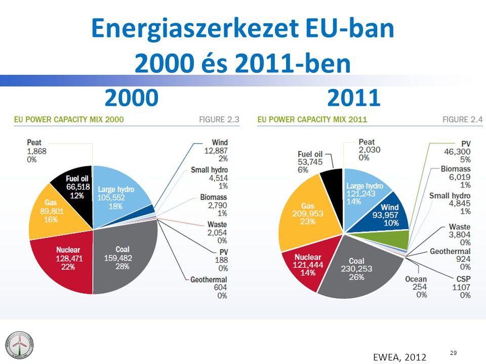 Energiaszerkezet EU-ban 2000 és 2011-ben 20002011 29 EWEA, 2012