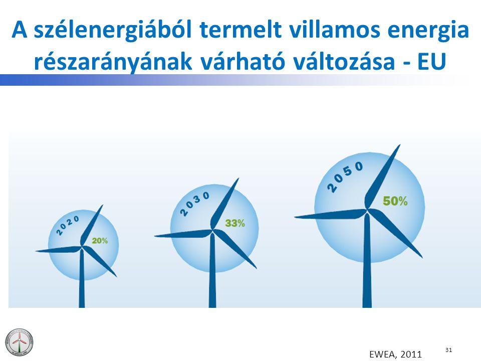 A szélenergiából termelt villamos energia részarányának várható változása - EU 31 EWEA, 2011