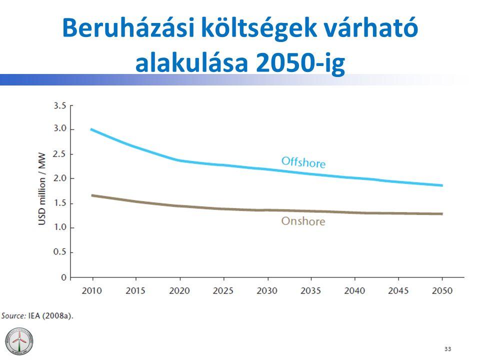 Beruházási költségek várható alakulása 2050-ig 33