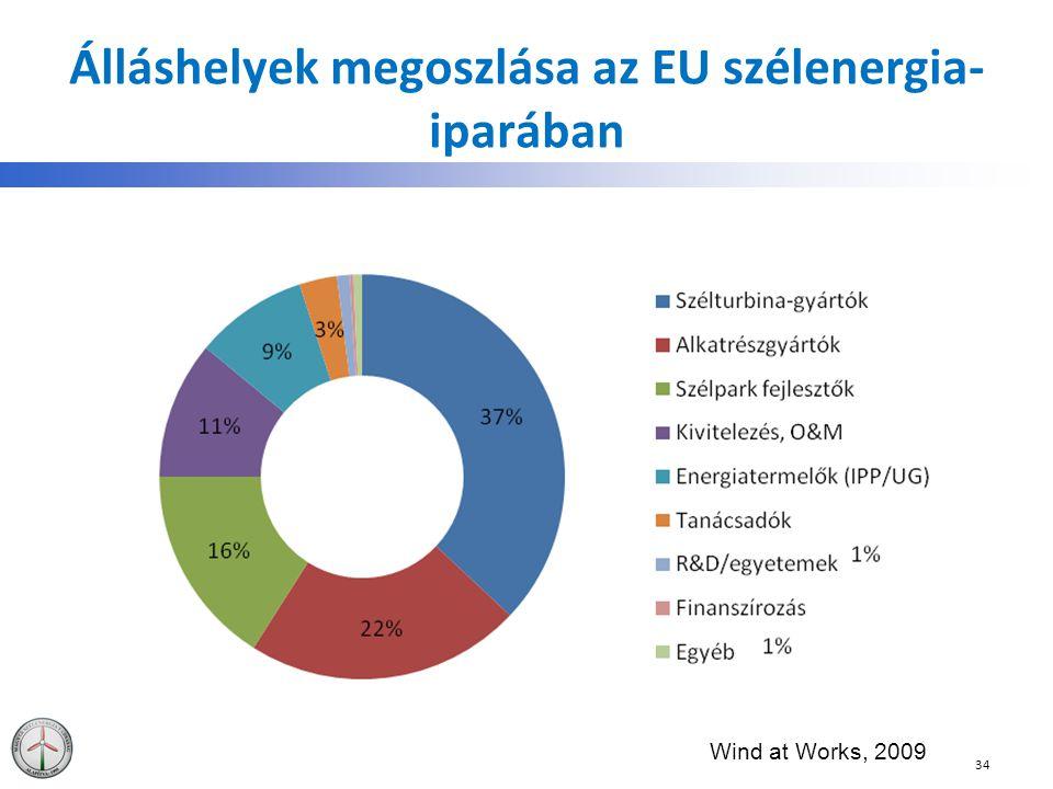 Álláshelyek megoszlása az EU szélenergia- iparában 34 Wind at Works, 2009