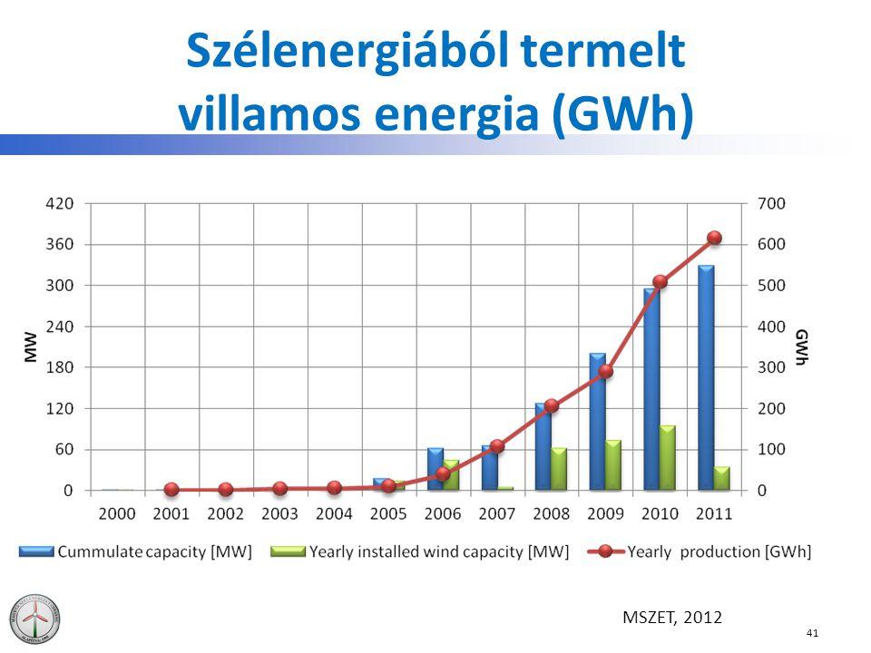 Szélenergiából termelt villamos energia (GWh) 41 MSZET, 2012