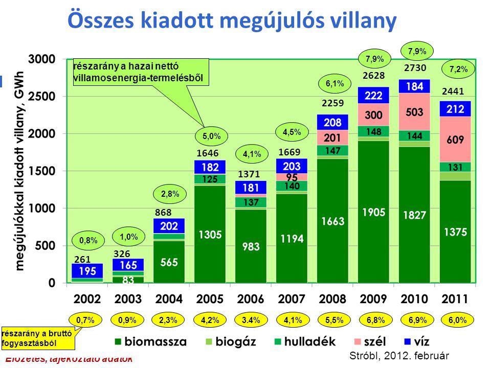 Összes kiadott megújulós villany Előzetes, tájékoztató adatok 261 326 868 1646 1371 1669 2259 2628 2730 2441 0,8% 1,0% 2,8% 5,0% 4,1% 4,5% 6,1% 7,9% 7