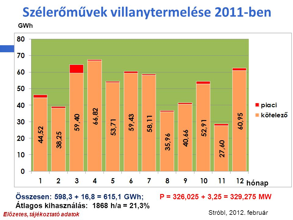 Szélerőművek villanytermelése 2011-ben hónap Összesen: 598,3 + 16,8 = 615,1 GWh; P = 326,025 + 3,25 = 329,275 MW Átlagos kihasználás: 1868 h/a = 21,3%