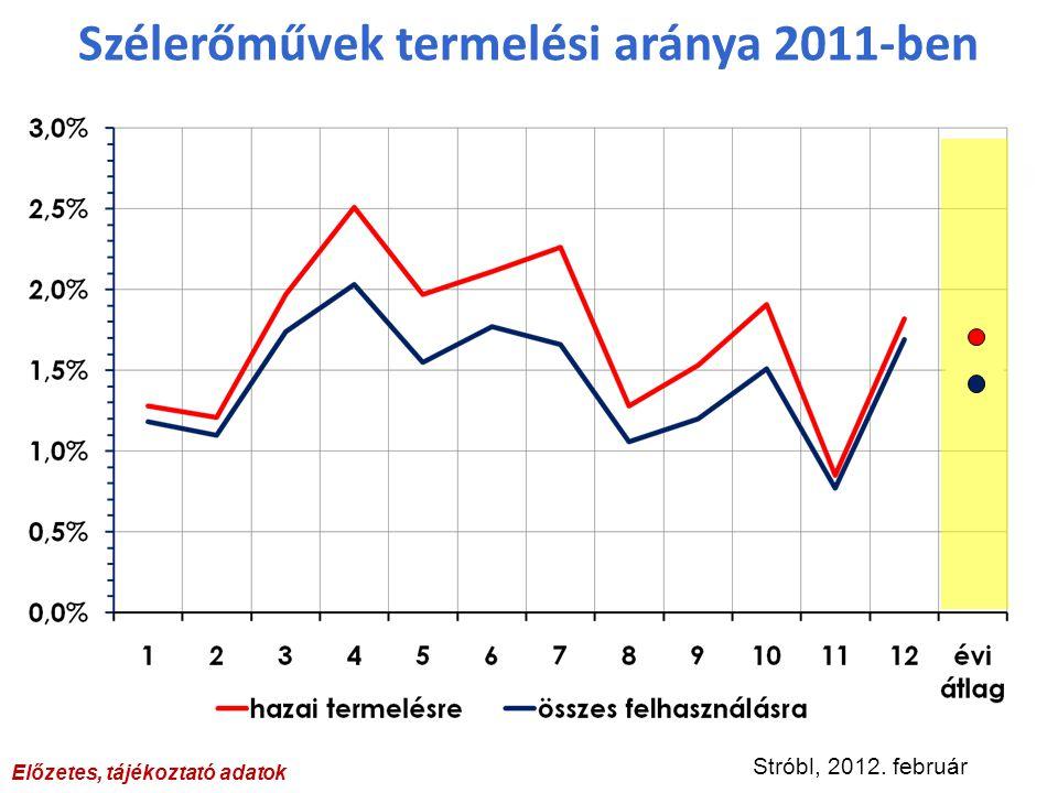 Szélerőművek termelési aránya 2011-ben Előzetes, tájékoztató adatok Stróbl, 2012. február