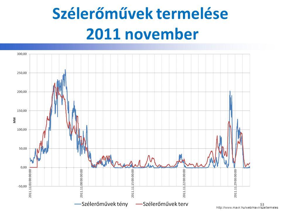 Szélerőművek termelése 2011 november 53 http://www.mavir.hu/web/mavir/szeltermeles
