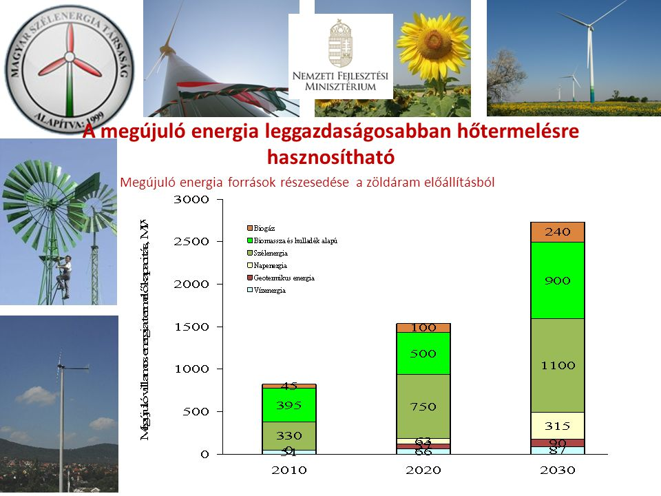 Megújuló energia források részesedése a zöldáram előállításból A megújuló energia leggazdaságosabban hőtermelésre hasznosítható