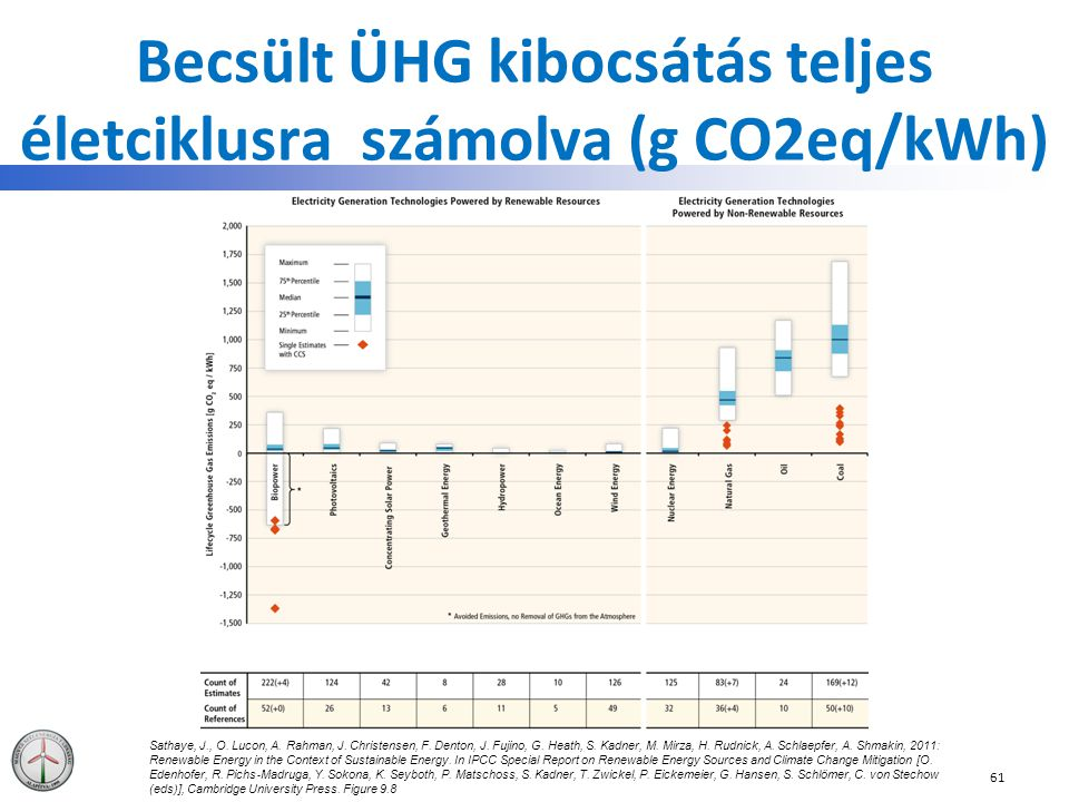 Becsült ÜHG kibocsátás teljes életciklusra számolva (g CO2eq/kWh) 61 Sathaye, J., O. Lucon, A. Rahman, J. Christensen, F. Denton, J. Fujino, G. Heath,