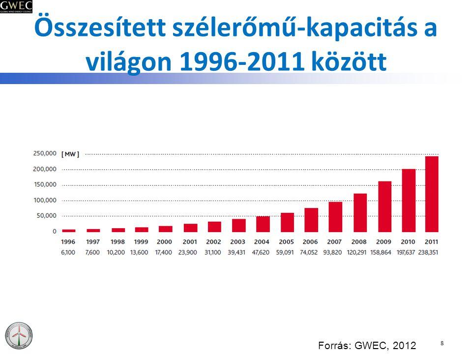 Összesített szélerőmű-kapacitás a világon 1996-2011 között 8 Forrás: GWEC, 2012