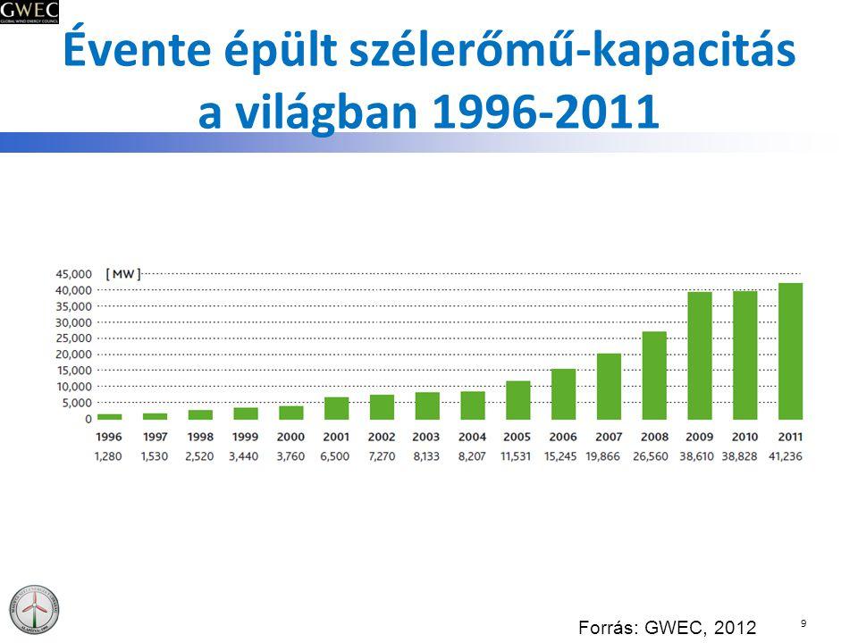 Évente telepített szélerőmű kapacitás Magyarországon (MW) 40 MSZET, 2012
