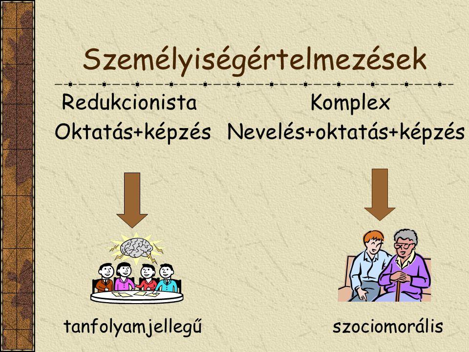 Személyiségértelmezések tanfolyamjellegűszociomorális Oktatás+képzés Redukcionista Nevelés+oktatás+képzés Komplex