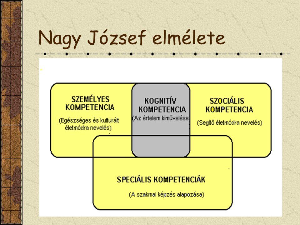 Nagy József elmélete