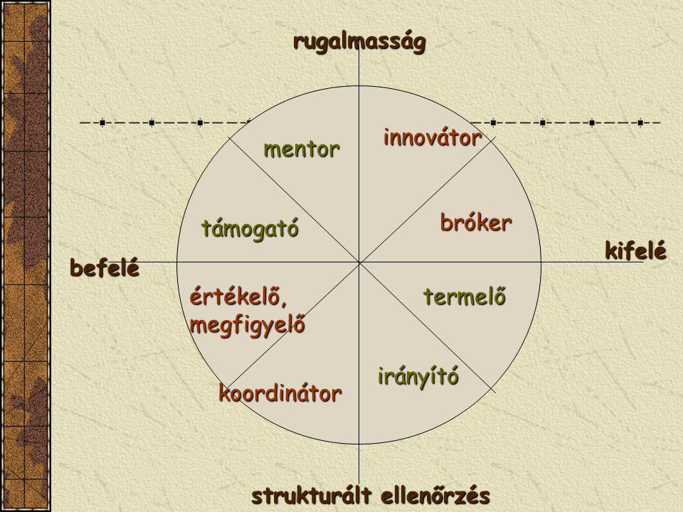 rugalmasság strukturált ellenőrzés befelé kifelé értékelő, megfigyelő koordinátor bróker mentor innovátor támogató termelő irányító