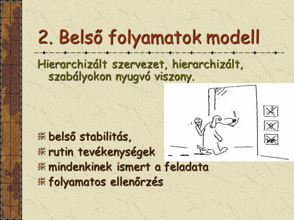 2. Belső folyamatok modell Hierarchizált szervezet, hierarchizált, szabályokon nyugvó viszony. belső stabilitás, rutin tevékenységek mindenkinek ismer