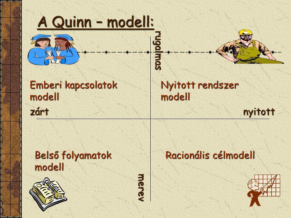 A Quinn – modell: nyitottzárt rugalmas merev Emberi kapcsolatok modell Belső folyamatok modell Racionális célmodell Nyitott rendszer modell
