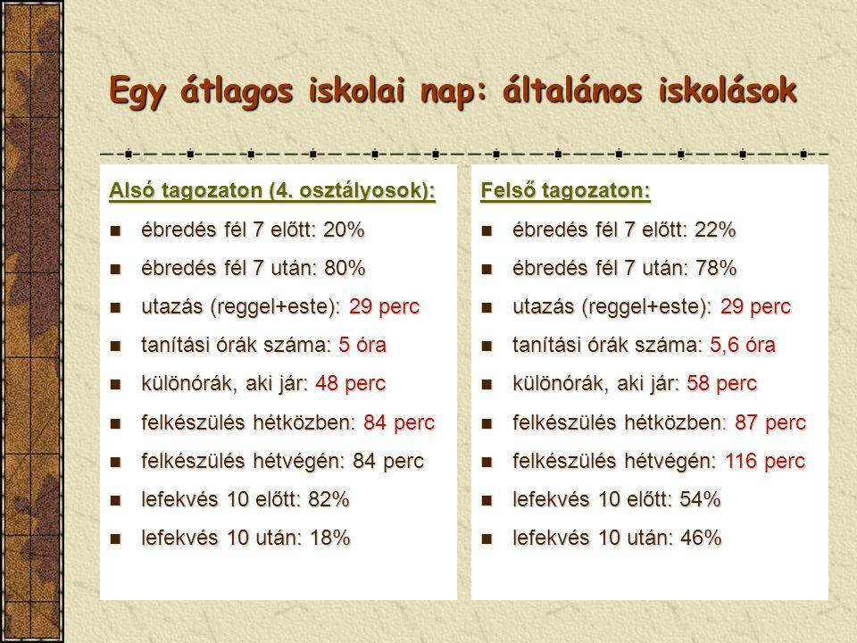 Egy átlagos iskolai nap: általános iskolások Alsó tagozaton (4. osztályosok): ébredés fél 7 előtt: 20% ébredés fél 7 előtt: 20% ébredés fél 7 után: 80