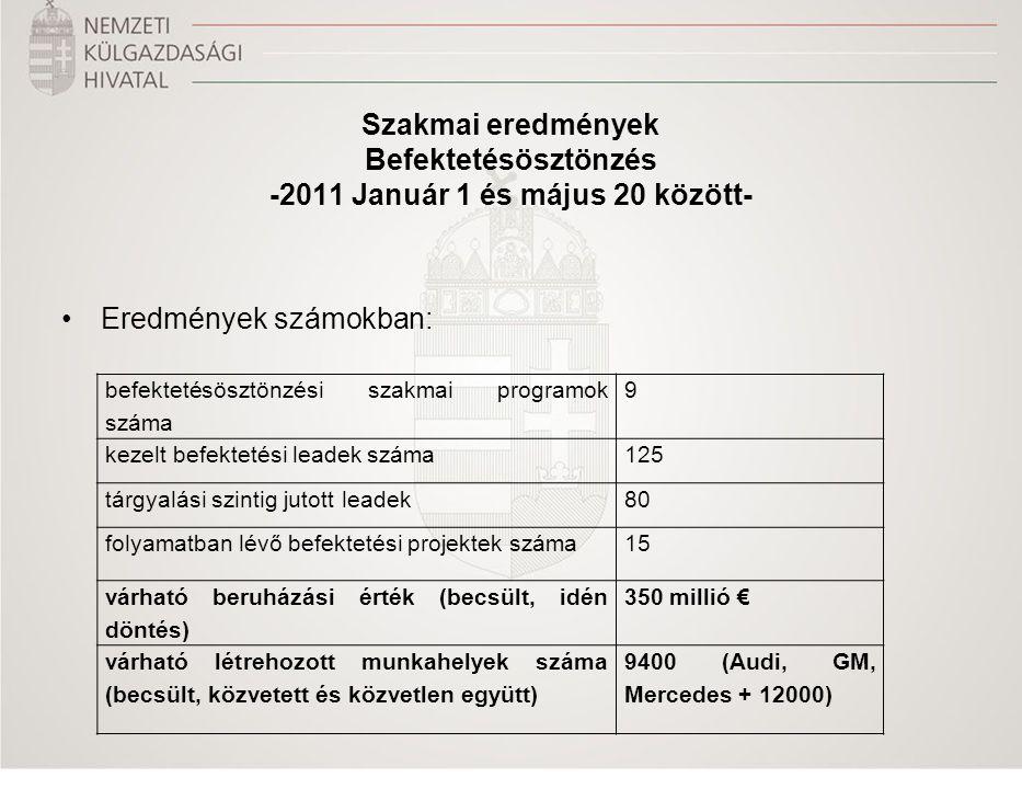 Szakmai eredmények Kereskedelemfejlesztés -2011 Január 1 és május 20 között- Eredmények számokban: exportfejlesztési rendezvények száma37 résztvevő magyar cégek száma 1029 (csak május: 329) együttműködési megállapodások (külföldi)2 együttműködési megállapodások (belföldi)9 generált export ügyletek értéke (becsült)30 millió €