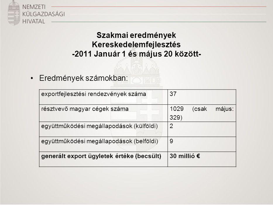 Szakmai eredmények Kereskedelemfejlesztés -2011 Január 1 és május 20 között- Eredmények számokban: exportfejlesztési rendezvények száma37 résztvevő ma