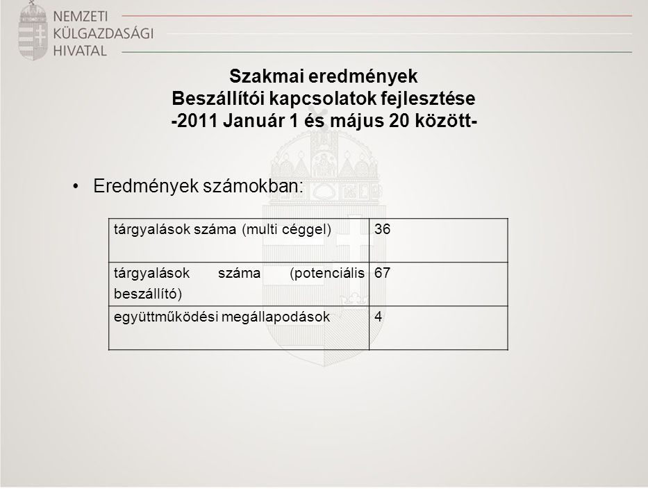 Szakmai eredmények Beszállítói kapcsolatok fejlesztése -2011 Január 1 és május 20 között- Eredmények számokban: tárgyalások száma (multi céggel)36 tár