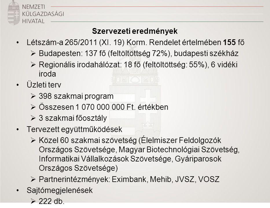 Szervezeti eredmények Létszám-a 265/2011 (XI. 19) Korm. Rendelet értelmében 155 fő  Budapesten: 137 fő (feltöltöttség 72%), budapesti székház  Regio